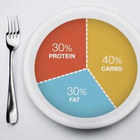 slide13-zone-diet