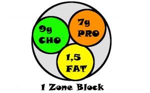Zone bloc